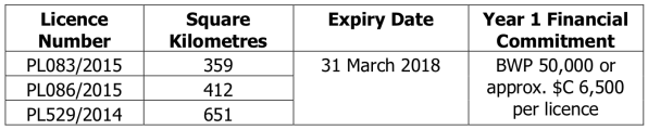 PAN Malatswae Licences